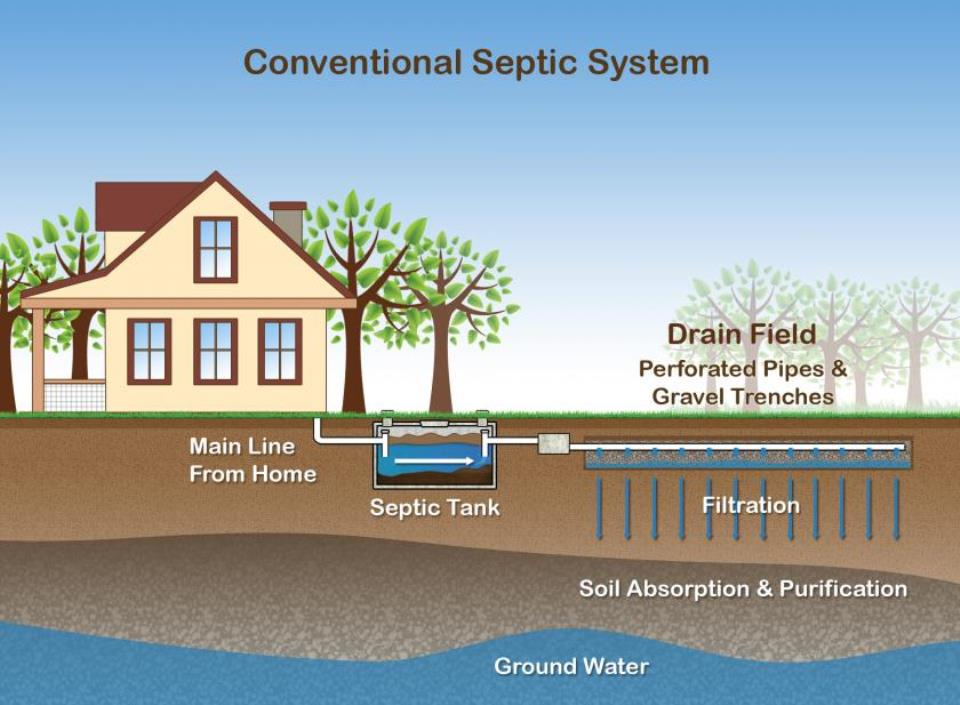 what-are-the-most-common-septic-tank-problems-and-how-to-fix-them3